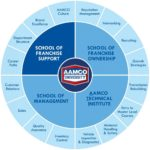 How AAMCO Franchise University Improves Franchisee Performance
